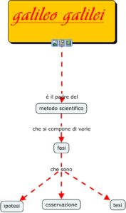 galileo - metodo scientifico